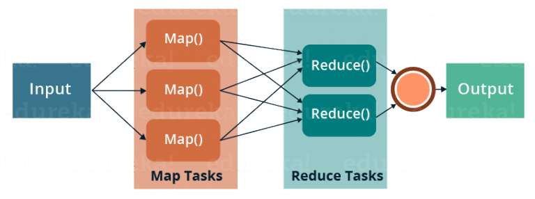 Map Reduce Step